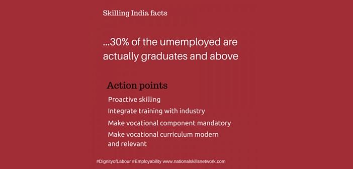 Skill India facts