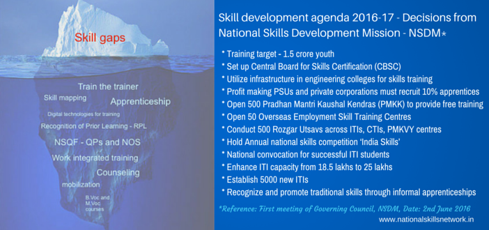 National Skill Development Mission 2016 Meeting action points