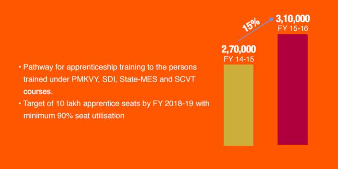 National Apprenticeship Promotion Scheme (NAPS)