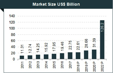 Media and Entertainment sector market size