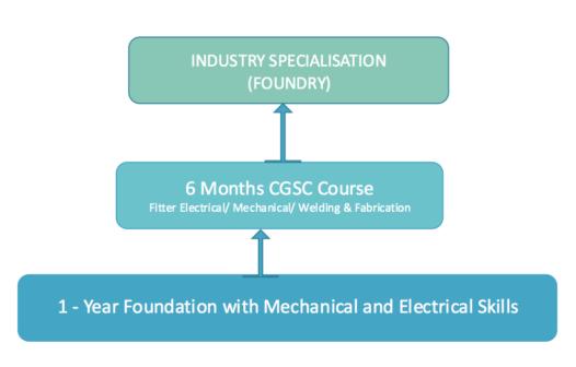 Foundry Skill Development Model