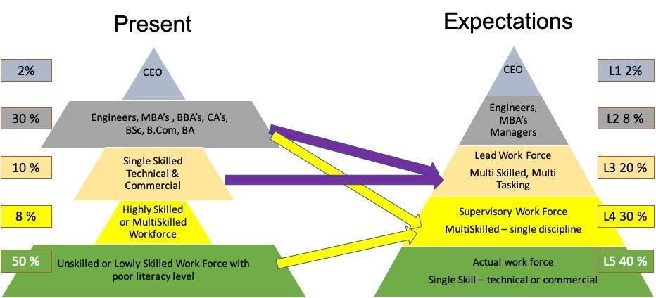 Inverted Pyramid Skilled Workforce