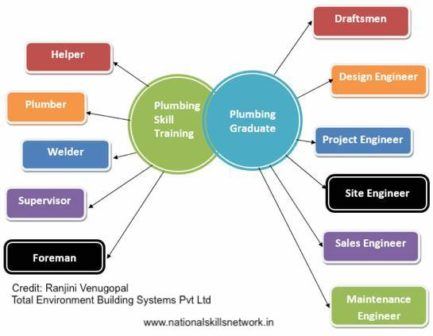 plumbing career options
