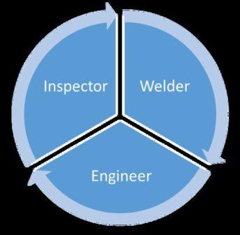 symbiotic_relationship_welder_engineer_inspector_skillveri