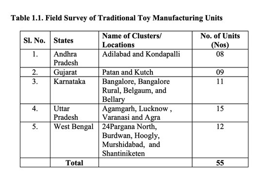 field_survey_of_traditional_toy_manufacturing_units